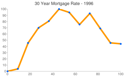 Mortgage Rates 1996